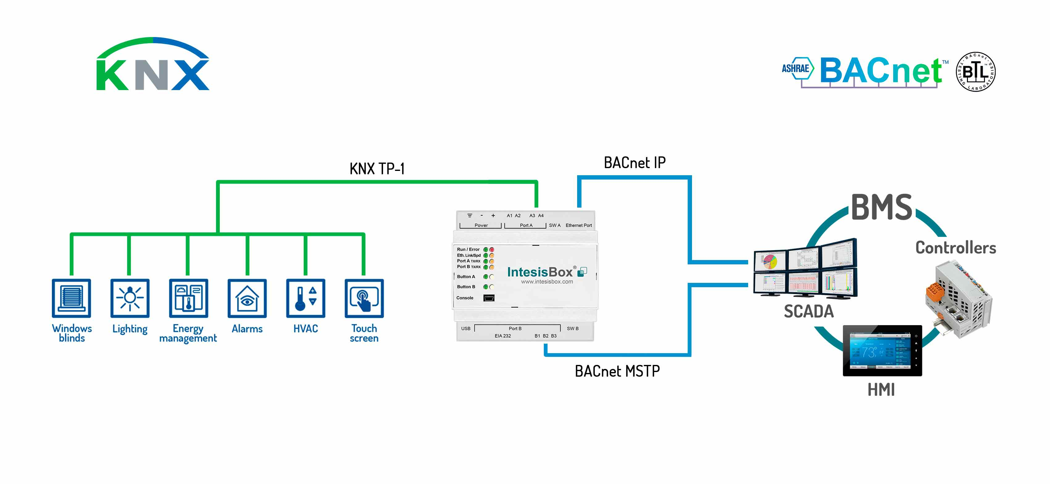 Integration of KNX devices into BACnet with this new ...